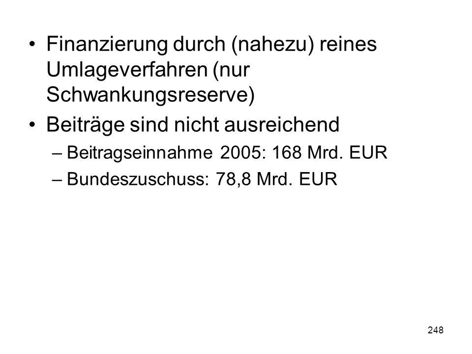 248 Finanzierung durch (nahezu) reines Umlageverfahren (nur Schwankungsreserve) Beiträge sind nicht ausreichend –Beitragseinnahme 2005: 168 Mrd.