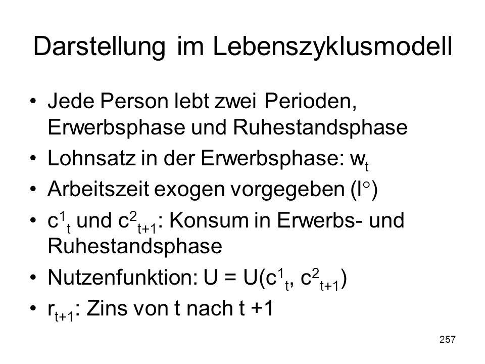 257 Darstellung im Lebenszyklusmodell Jede Person lebt zwei Perioden, Erwerbsphase und Ruhestandsphase Lohnsatz in der Erwerbsphase: w t Arbeitszeit exogen vorgegeben (l°) c 1 t und c 2 t+1 : Konsum in Erwerbs- und Ruhestandsphase Nutzenfunktion: U = U(c 1 t, c 2 t+1 ) r t+1 : Zins von t nach t +1