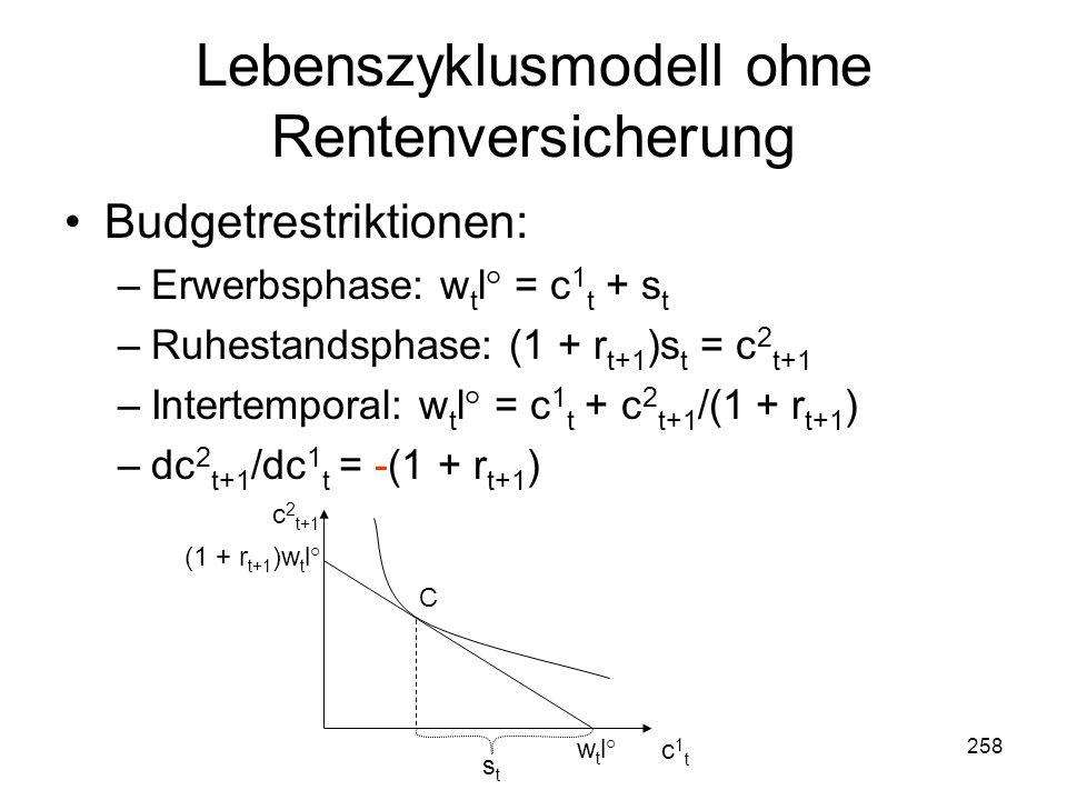 258 Lebenszyklusmodell ohne Rentenversicherung Budgetrestriktionen: –Erwerbsphase: w t l° = c 1 t + s t –Ruhestandsphase: (1 + r t+1 )s t = c 2 t+1 –Intertemporal: w t l° = c 1 t + c 2 t+1 /(1 + r t+1 ) –dc 2 t+1 /dc 1 t = -(1 + r t+1 ) c 2 t+1 c1tc1t w t l° stst C (1 + r t+1 )w t l°