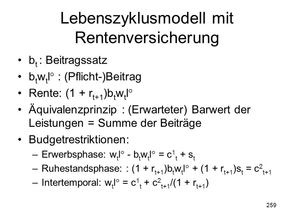 259 Lebenszyklusmodell mit Rentenversicherung b t : Beitragssatz b t w t l° : (Pflicht-)Beitrag Rente: (1 + r t+1 )b t w t l° Äquivalenzprinzip : (Erwarteter) Barwert der Leistungen = Summe der Beiträge Budgetrestriktionen: –Erwerbsphase: w t l° - b t w t l° = c 1 t + s t –Ruhestandsphase: : (1 + r t+1 )b t w t l° + (1 + r t+1 )s t = c 2 t+1 –Intertemporal: w t l° = c 1 t + c 2 t+1 /(1 + r t+1 )