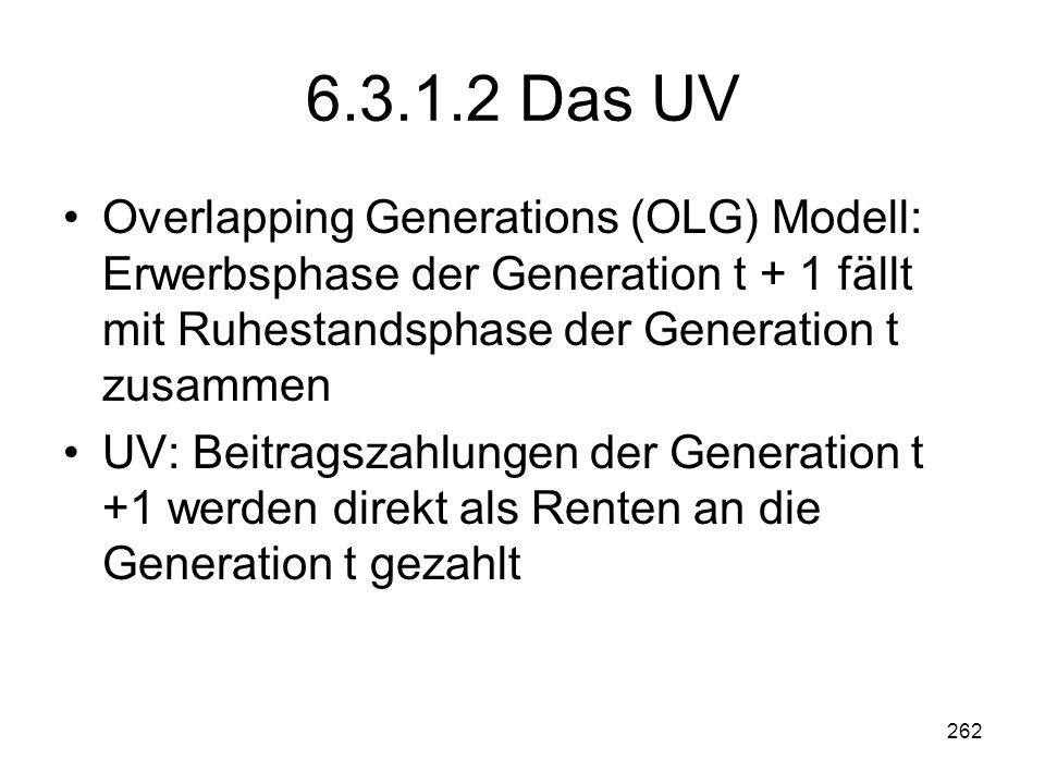 262 6.3.1.2 Das UV Overlapping Generations (OLG) Modell: Erwerbsphase der Generation t + 1 fällt mit Ruhestandsphase der Generation t zusammen UV: Beitragszahlungen der Generation t +1 werden direkt als Renten an die Generation t gezahlt