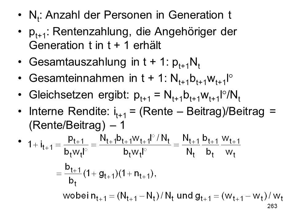 263 N t : Anzahl der Personen in Generation t p t+1 : Rentenzahlung, die Angehöriger der Generation t in t + 1 erhält Gesamtauszahlung in t + 1: p t+1 N t Gesamteinnahmen in t + 1: N t+1 b t+1 w t+1 l° Gleichsetzen ergibt: p t+1 = N t+1 b t+1 w t+1 l°/N t Interne Rendite: i t+1 = (Rente – Beitrag)/Beitrag = (Rente/Beitrag) – 1