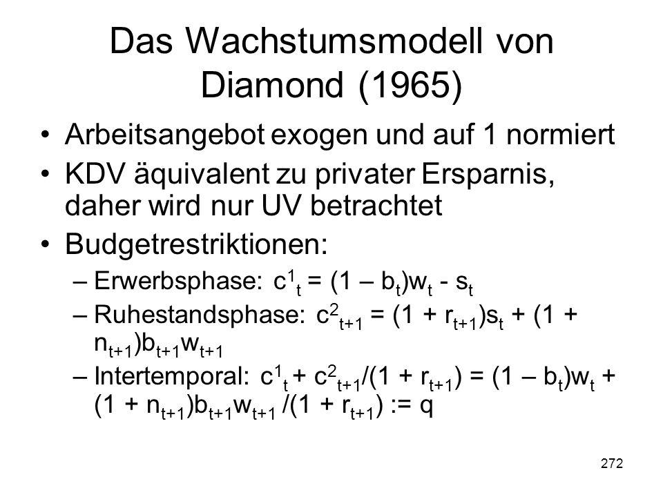 272 Das Wachstumsmodell von Diamond (1965) Arbeitsangebot exogen und auf 1 normiert KDV äquivalent zu privater Ersparnis, daher wird nur UV betrachtet Budgetrestriktionen: –Erwerbsphase: c 1 t = (1 – b t )w t - s t –Ruhestandsphase: c 2 t+1 = (1 + r t+1 )s t + (1 + n t+1 )b t+1 w t+1 –Intertemporal: c 1 t + c 2 t+1 /(1 + r t+1 ) = (1 – b t )w t + (1 + n t+1 )b t+1 w t+1 /(1 + r t+1 ) := q