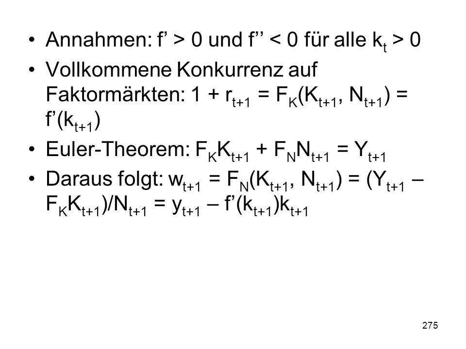 275 Annahmen: f > 0 und f 0 Vollkommene Konkurrenz auf Faktormärkten: 1 + r t+1 = F K (K t+1, N t+1 ) = f(k t+1 ) Euler-Theorem: F K K t+1 + F N N t+1 = Y t+1 Daraus folgt: w t+1 = F N (K t+1, N t+1 ) = (Y t+1 – F K K t+1 )/N t+1 = y t+1 – f(k t+1 )k t+1