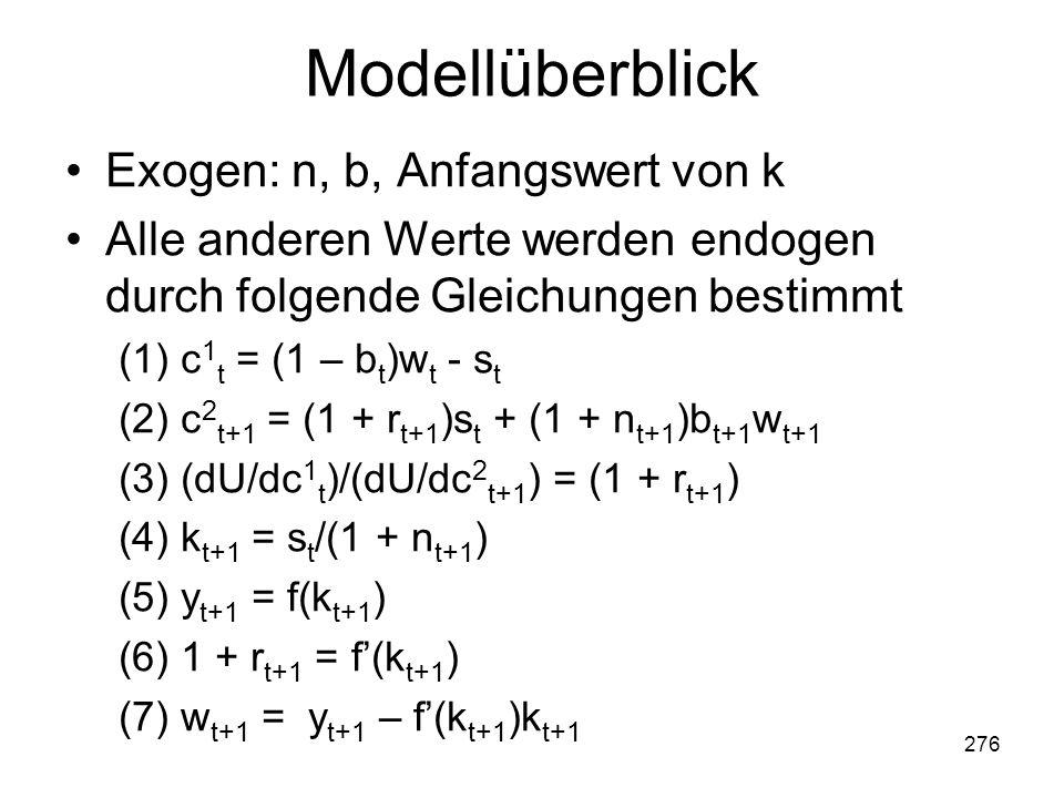 276 Modellüberblick Exogen: n, b, Anfangswert von k Alle anderen Werte werden endogen durch folgende Gleichungen bestimmt (1) c 1 t = (1 – b t )w t - s t (2) c 2 t+1 = (1 + r t+1 )s t + (1 + n t+1 )b t+1 w t+1 (3) (dU/dc 1 t )/(dU/dc 2 t+1 ) = (1 + r t+1 ) (4) k t+1 = s t /(1 + n t+1 ) (5) y t+1 = f(k t+1 ) (6) 1 + r t+1 = f(k t+1 ) (7) w t+1 = y t+1 – f(k t+1 )k t+1