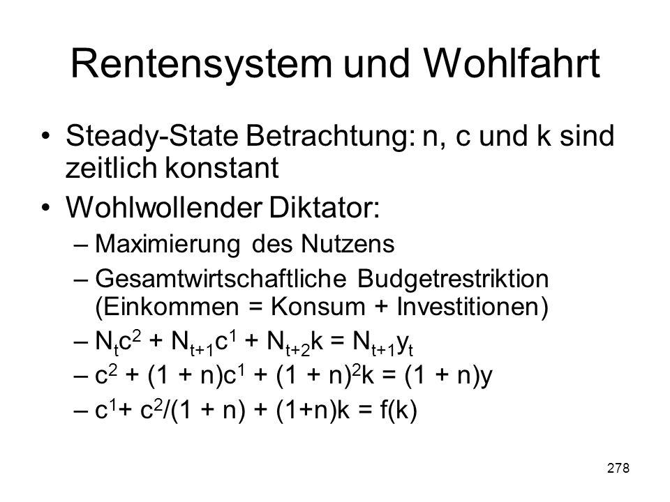 278 Rentensystem und Wohlfahrt Steady-State Betrachtung: n, c und k sind zeitlich konstant Wohlwollender Diktator: –Maximierung des Nutzens –Gesamtwirtschaftliche Budgetrestriktion (Einkommen = Konsum + Investitionen) –N t c 2 + N t+1 c 1 + N t+2 k = N t+1 y t –c 2 + (1 + n)c 1 + (1 + n) 2 k = (1 + n)y –c 1 + c 2 /(1 + n) + (1+n)k = f(k)