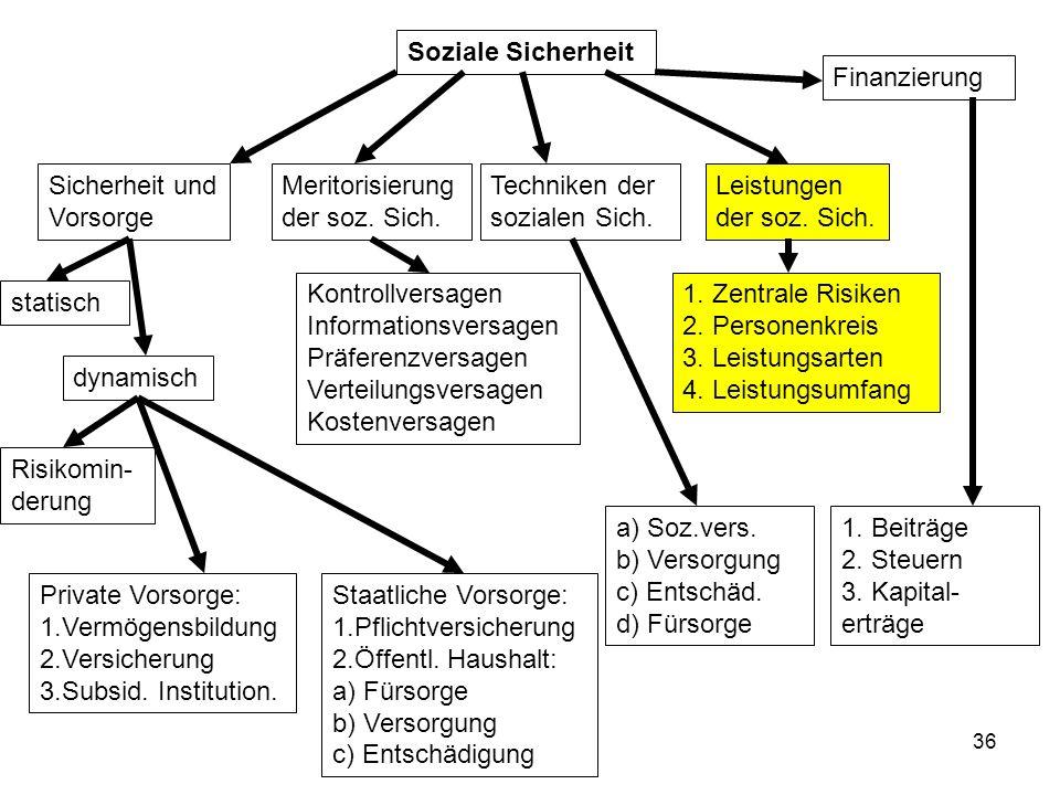 36 Soziale Sicherheit Sicherheit und Vorsorge statisch dynamisch Risikomin- derung Private Vorsorge: 1.Vermögensbildung 2.Versicherung 3.Subsid.