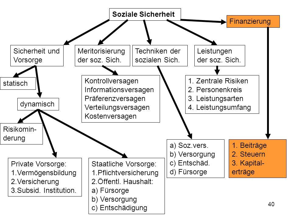 40 Soziale Sicherheit Sicherheit und Vorsorge statisch dynamisch Risikomin- derung Private Vorsorge: 1.Vermögensbildung 2.Versicherung 3.Subsid.