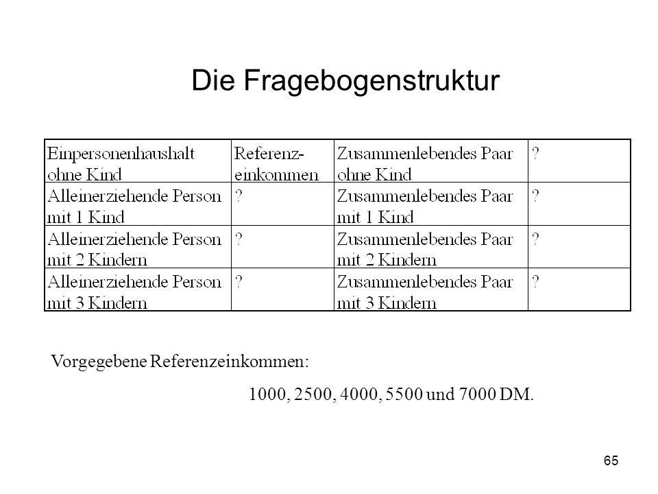 65 Die Fragebogenstruktur Vorgegebene Referenzeinkommen: 1000, 2500, 4000, 5500 und 7000 DM.