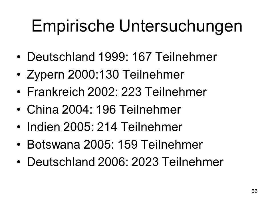 66 Empirische Untersuchungen Deutschland 1999: 167 Teilnehmer Zypern 2000:130 Teilnehmer Frankreich 2002: 223 Teilnehmer China 2004: 196 Teilnehmer Indien 2005: 214 Teilnehmer Botswana 2005: 159 Teilnehmer Deutschland 2006: 2023 Teilnehmer