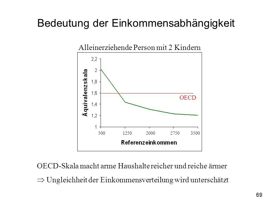 69 Bedeutung der Einkommensabhängigkeit Alleinerziehende Person mit 2 Kindern OECD OECD-Skala macht arme Haushalte reicher und reiche ärmer Ungleichheit der Einkommensverteilung wird unterschätzt 500 1250 2000 27503500