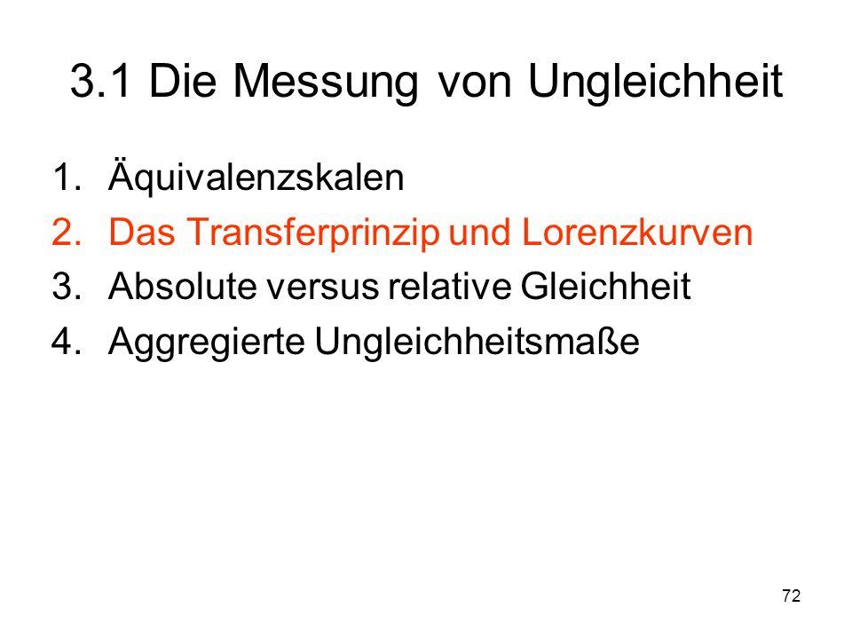 72 3.1 Die Messung von Ungleichheit 1.Äquivalenzskalen 2.Das Transferprinzip und Lorenzkurven 3.Absolute versus relative Gleichheit 4.Aggregierte Ungleichheitsmaße