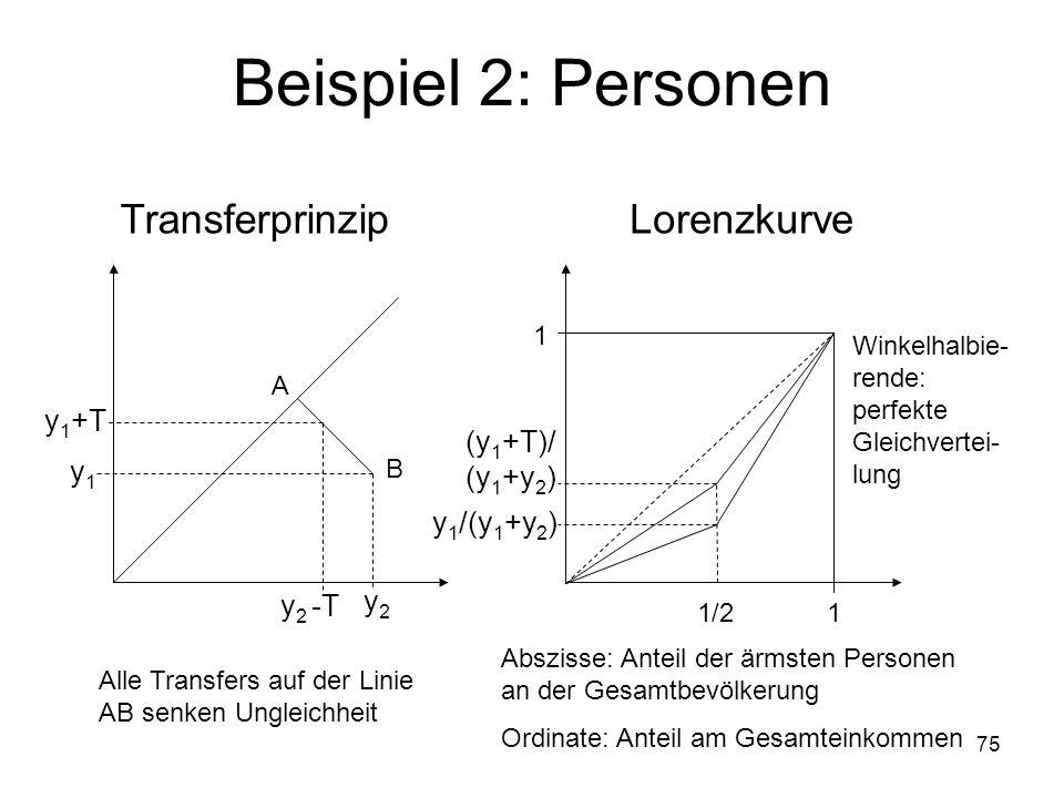 75 Beispiel 2: Personen y1y1 y2y2 A B y 1 +T y 2 -T Transferprinzip Alle Transfers auf der Linie AB senken Ungleichheit Lorenzkurve 1 1 1/2 y 1 /(y 1 +y 2 ) Abszisse: Anteil der ärmsten Personen an der Gesamtbevölkerung Ordinate: Anteil am Gesamteinkommen Winkelhalbie- rende: perfekte Gleichvertei- lung (y 1 +T)/ (y 1 +y 2 )