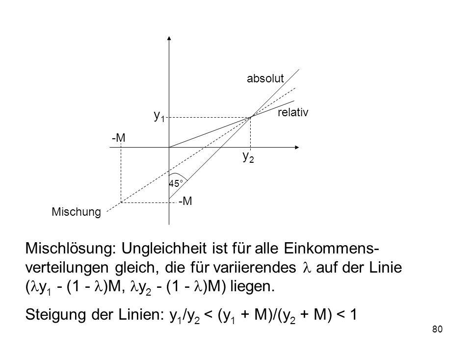 80 y1y1 y2y2 45° relativ absolut Mischung Mischlösung: Ungleichheit ist für alle Einkommens- verteilungen gleich, die für variierendes auf der Linie ( y 1 - (1 - )M, y 2 - (1 - )M) liegen.