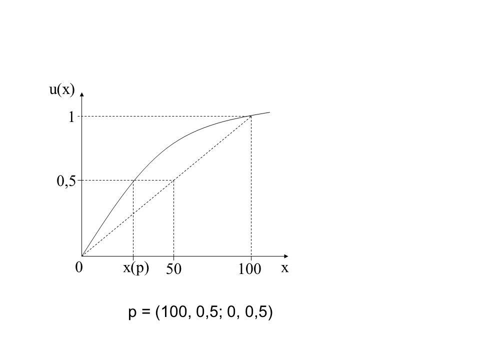 Das Dreiecksdiagramm Wir betrachten Lotterien mit nur 3 möglichen Konsequenzen, x 1 >x 2 > x 3.