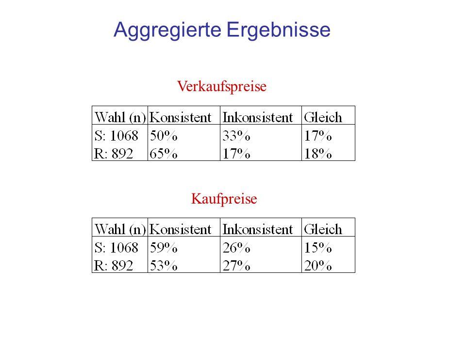Aggregierte Ergebnisse Verkaufspreise Kaufpreise