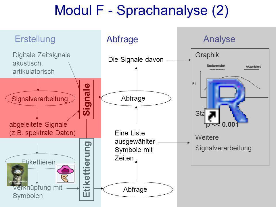 ErstellungAnalyse Abfrage Digitale Zeitsignale akustisch, artikulatorisch Etikettieren Verknüpfung mit Symbolen Signalverarbeitung abgeleitete Signale (z.B.