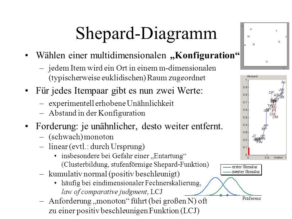 Shepard-Diagramm Wählen einer multidimensionalen Konfiguration –jedem Item wird ein Ort in einem m-dimensionalen (typischerweise euklidischen) Raum zu
