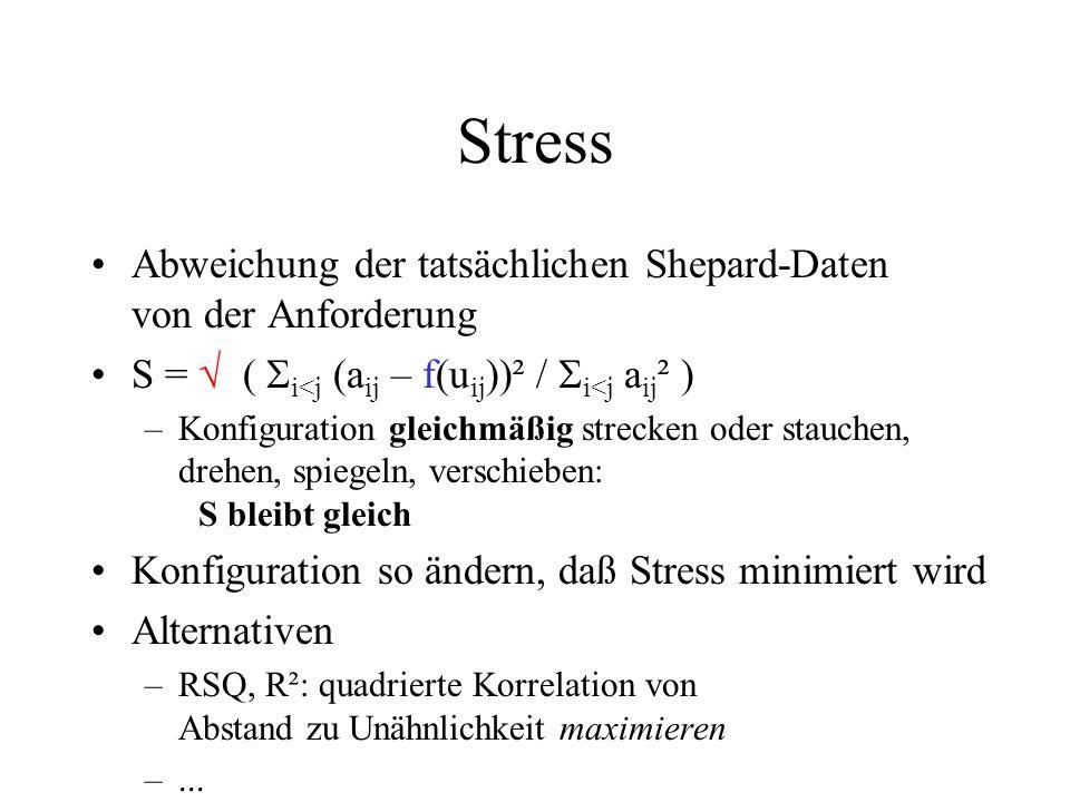 Stress Abweichung der tatsächlichen Shepard-Daten von der Anforderung S = ( i<j (a ij – f(u ij ))² / i<j a ij ² ) –Konfiguration gleichmäßig strecken