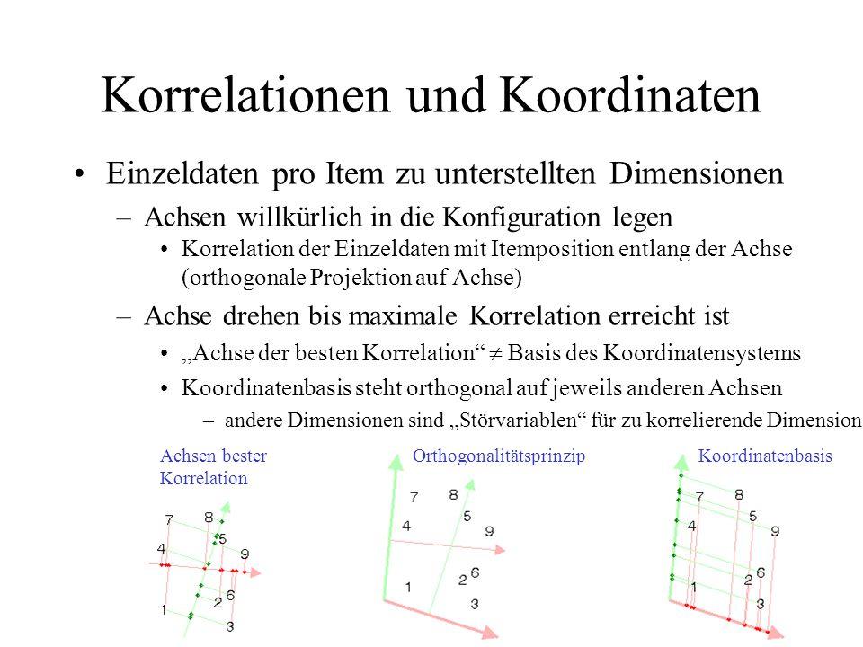 Korrelationen und Koordinaten Einzeldaten pro Item zu unterstellten Dimensionen –Achsen willkürlich in die Konfiguration legen Korrelation der Einzeld