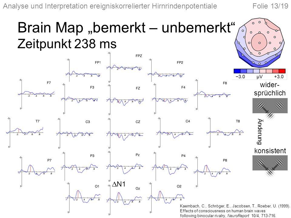 Analyse und Interpretation ereigniskorrelierter HirnrindenpotentialeFolie 13/19 Brain Map bemerkt – unbemerkt Zeitpunkt 238 ms N1 wider- sprüchlich Änderung konsistent Kaernbach, C., Schröger, E., Jacobsen, T., Roeber, U.