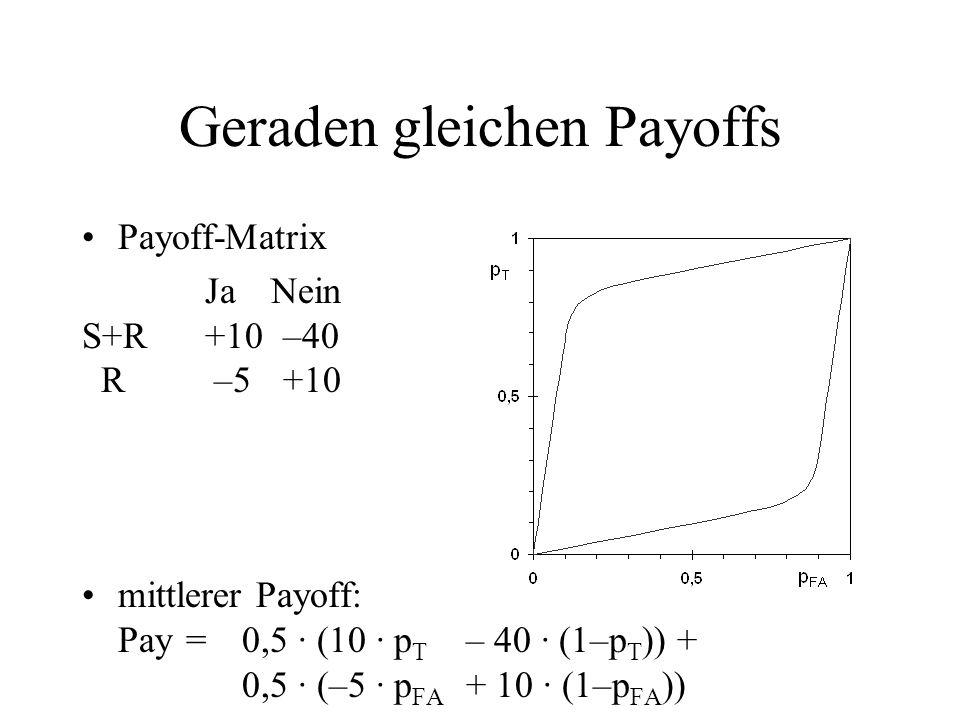 Geraden gleichen Payoffs Payoff-Matrix JaNein S+R +10 –40 R –5 +10 mittlerer Payoff: Pay=0,5 · (10 · p T – 40 · (1–p T )) + 0,5 · (–5 · p FA + 10 · (1