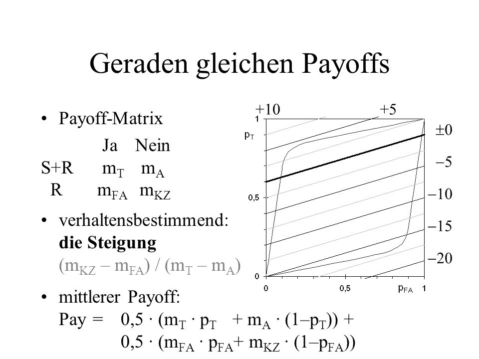 Geraden gleichen Payoffs Payoff-Matrix JaNein S+R m T m A R m FA m KZ mittlerer Payoff: Pay=0,5 · (m T · p T + m A · (1–p T )) + 0,5 · (m FA · p FA +