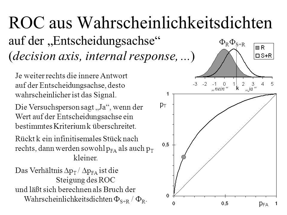 ROC aus Wahrscheinlichkeitsdichten auf der Entscheidungsachse (decision axis, internal response,...) Je weiter rechts die innere Antwort auf der Entsc