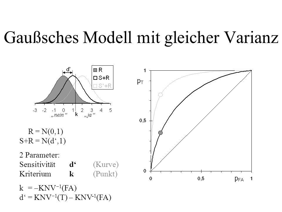 Gaußsches Modell mit gleicher Varianz S+R = N(0,1) S+R = N(d,1) 2 Parameter: Sensitivitätd(Kurve) Kriteriumk(Punkt) k = KNV 1 (FA) d = KNV 1 (T) KNV -