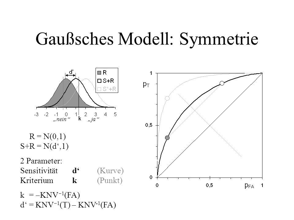 Gaußsches Modell: Symmetrie S+R = N(0,1) S+R = N(d,1) 2 Parameter: Sensitivitätd(Kurve) Kriteriumk(Punkt) k = KNV 1 (FA) d = KNV 1 (T) KNV -1 (FA)