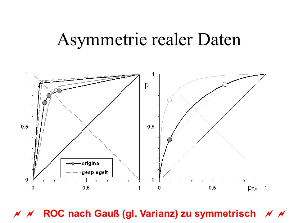 Asymmetrie realer Daten ROC nach Gauß (gl. Varianz) zu symmetrisch