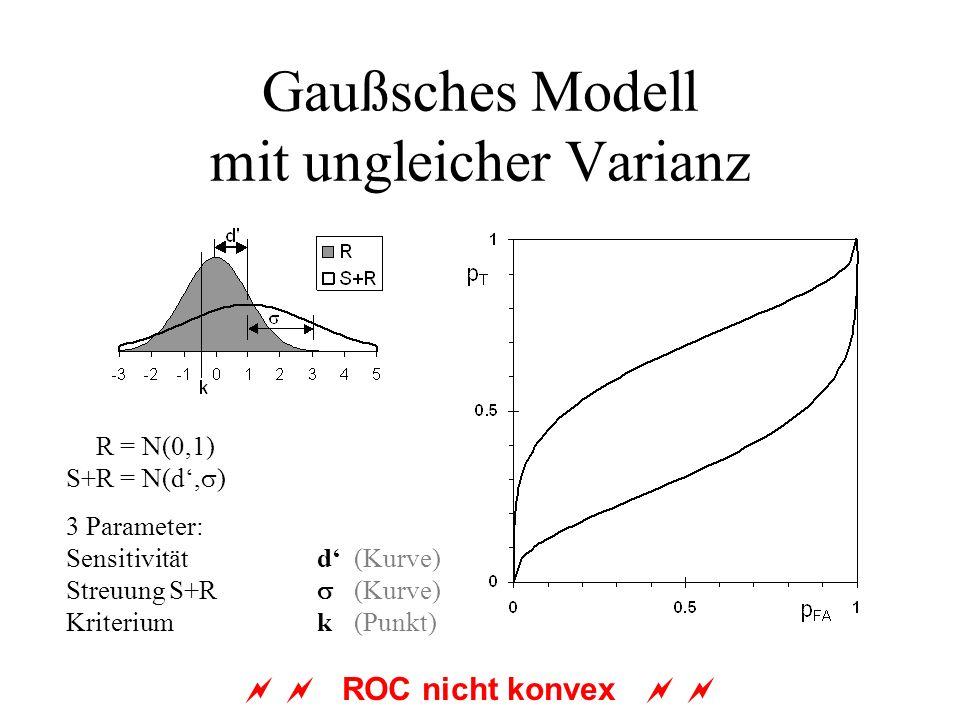 Gaußsches Modell mit ungleicher Varianz S+R = N(0,1) S+R = N(d, ) 3 Parameter: Sensitivitätd(Kurve) Streuung S+R (Kurve) Kriterium k(Punkt) ROC nicht