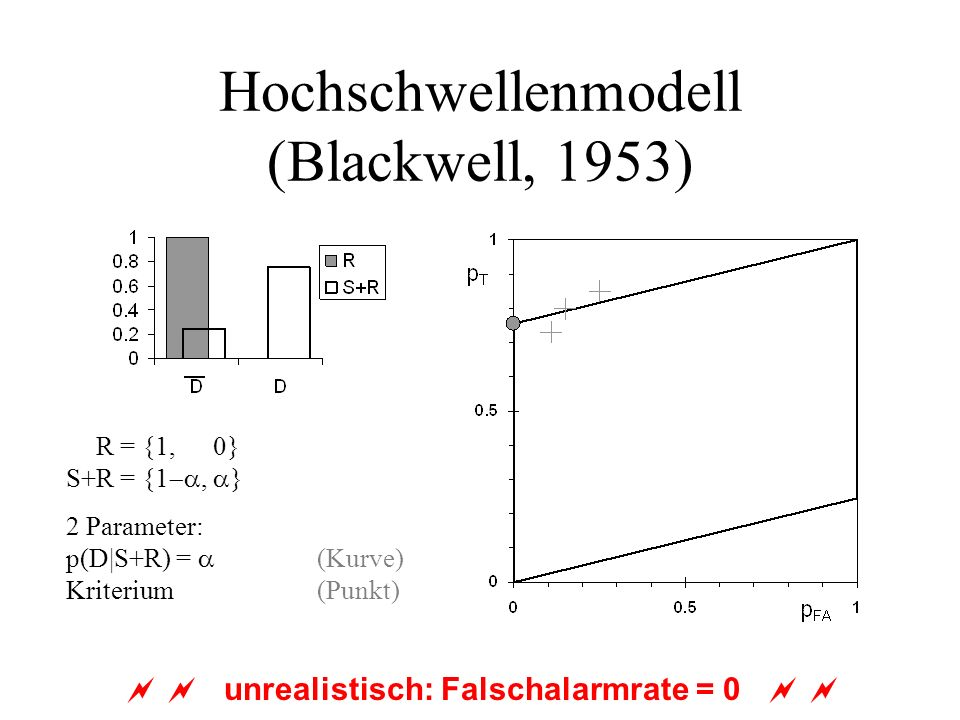 Hochschwellenmodell (Blackwell, 1953) S+R = {1, 0} S+R = {1, } 2 Parameter: p(D|S+R) = (Kurve) Kriterium (Punkt) unrealistisch: Falschalarmrate = 0