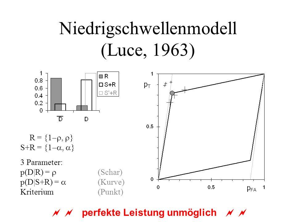 Niedrigschwellenmodell (Luce, 1963) S+R = {1, } 3 Parameter: p(D|R) = (Schar) p(D|S+R) = (Kurve) Kriterium (Punkt) perfekte Leistung unmöglich