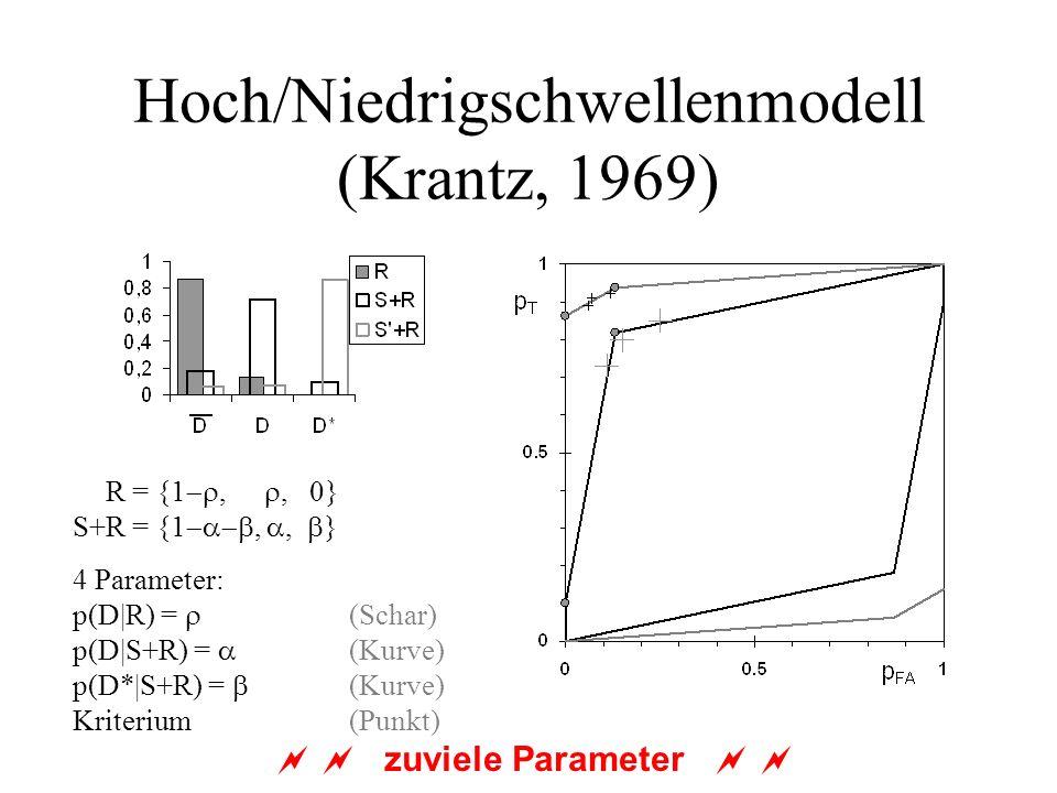 Hoch/Niedrigschwellenmodell (Krantz, 1969) S+R = {1,, 0} S+R = {1,, } 4 Parameter: p(D|R) = (Schar) p(D|S+R) = (Kurve) p(D*|S+R) = (Kurve) Kriterium (