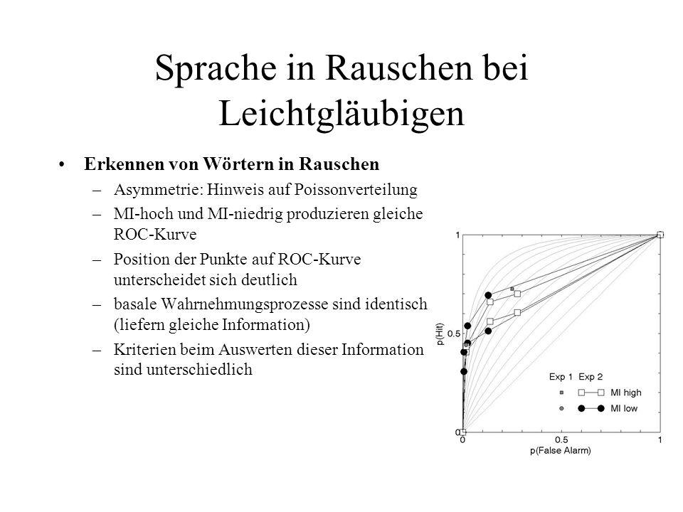 Sprache in Rauschen bei Leichtgläubigen Erkennen von Wörtern in Rauschen –Asymmetrie: Hinweis auf Poissonverteilung –MI-hoch und MI-niedrig produziere