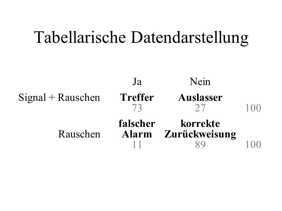 Tabellarische Datendarstellung JaNein Signal + RauschenTrefferAuslasser 7327100 falscherkorrekte Rauschen AlarmZurückweisung 1189100