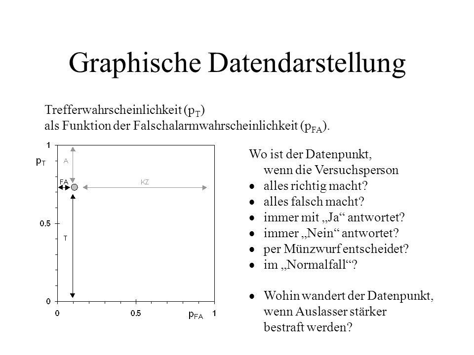 Gaußsches Modell mit gleicher Varianz S+R = N(0,1) S+R = N(d,1) 2 Parameter: Sensitivitätd(Kurve) Kriteriumk(Punkt) k = KNV 1 (FA) d = KNV 1 (T) KNV -1 (FA)