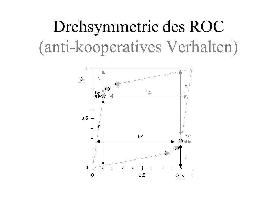 Sprache in Rauschen bei Leichtgläubigen Erkennen von Wörtern in Rauschen –Asymmetrie: Hinweis auf Poissonverteilung –MI-hoch und MI-niedrig produzieren gleiche ROC-Kurve –Position der Punkte auf ROC-Kurve unterscheidet sich deutlich –basale Wahrnehmungsprozesse sind identisch (liefern gleiche Information) –Kriterien beim Auswerten dieser Information sind unterschiedlich