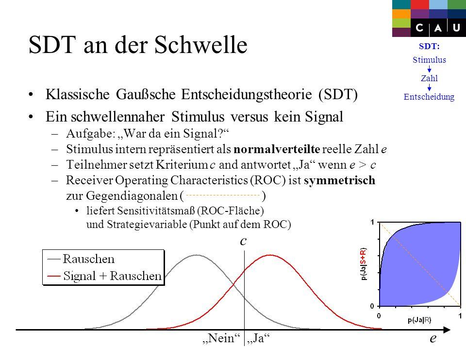 e JaNein c SDT an der Schwelle Klassische Gaußsche Entscheidungstheorie (SDT) Ein schwellennaher Stimulus versus kein Signal –Aufgabe: War da ein Sign