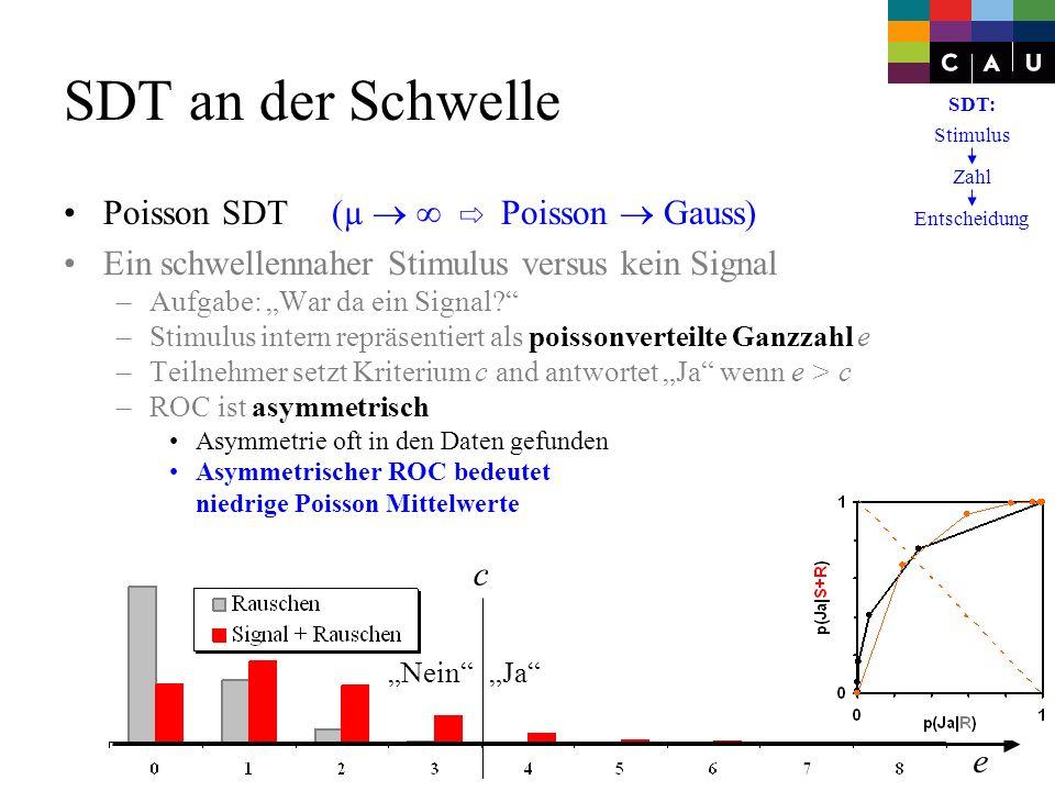 Poisson SDT (µ Poisson Gauss) Ein schwellennaher Stimulus versus kein Signal –Aufgabe: War da ein Signal? –Stimulus intern repräsentiert als poissonve