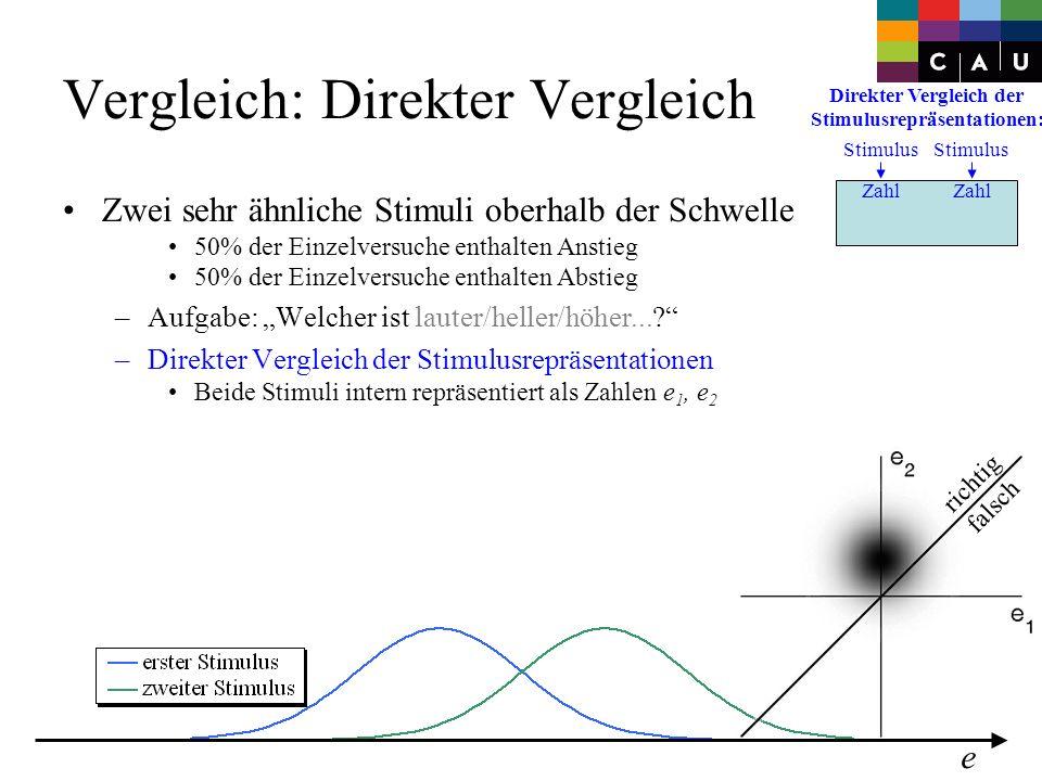0 richtig falsch e Zwei sehr ähnliche Stimuli oberhalb der Schwelle 50% der Einzelversuche enthalten Anstieg –Aufgabe: Welcher ist lauter/heller/höher....