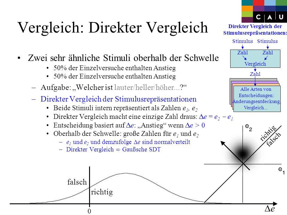 Stimulus Zahl Vergleich Zahl Direkter Vergleich der Stimulusrepräsentationen: Alle Arten von Entscheidungen: Änderungsentdeckung, Vergleich...