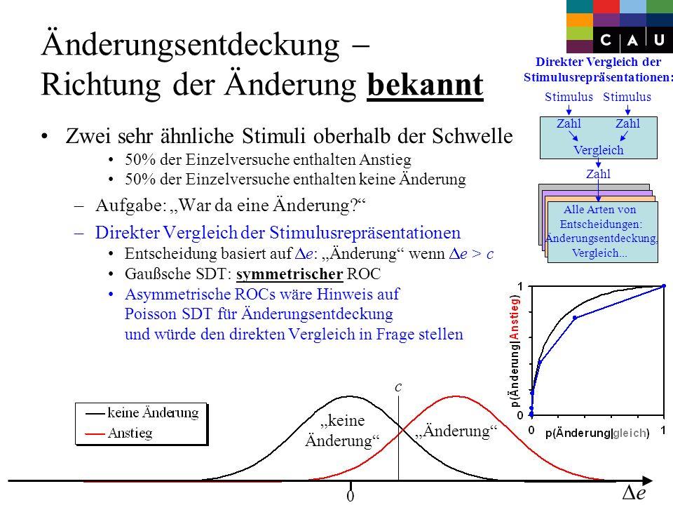 Experiment 1 6 Teilnehmer, Versuchspersonenstunden Stimuli: 2 Sinustöne –Dauer 200 ms, 10 ms Rampe, 300 ms ISI –Intensität I = 60 dB, I individuell abgepaßt –Frequenz der Sinustöne im Paar gleich, zwischen Paaren randomisiert, 500-2000 Hz 3 Bedingungen: –Richtung unbekannt, Anstieg, Abstieg Aufgabe: War da eine Änderung.