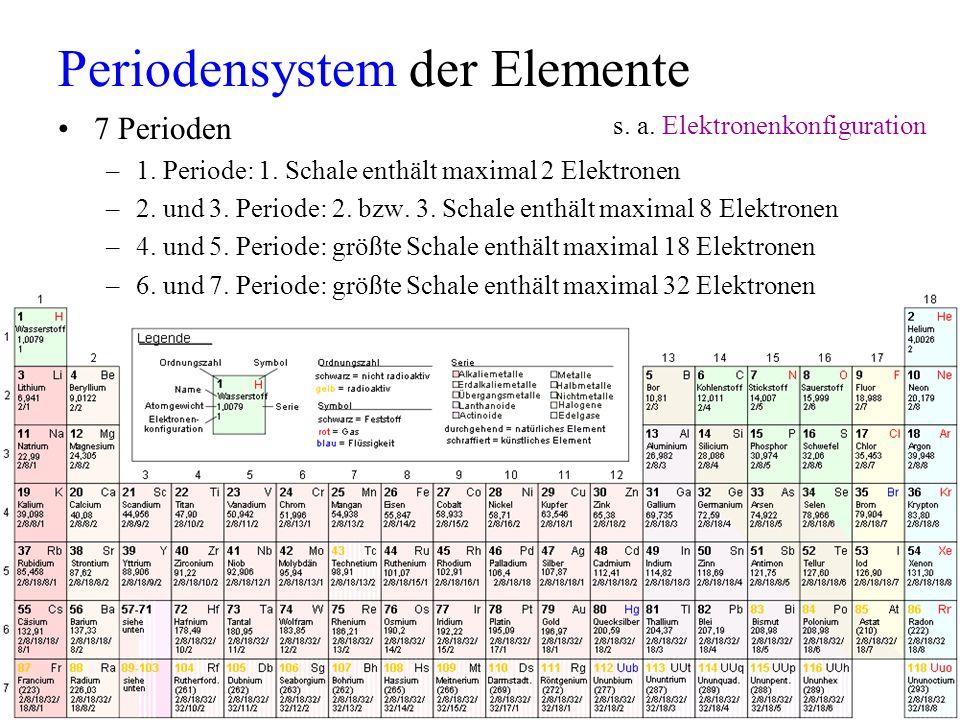 Periodensystem der Elemente 7 Perioden –1. Periode: 1. Schale enthält maximal 2 Elektronen –2. und 3. Periode: 2. bzw. 3. Schale enthält maximal 8 Ele