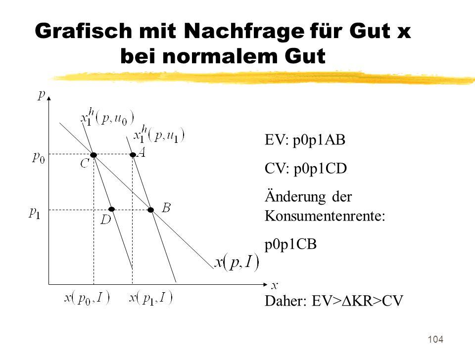 104 Grafisch mit Nachfrage für Gut x bei normalem Gut EV: p0p1AB CV: p0p1CD Änderung der Konsumentenrente: p0p1CB Daher: EV>KR>CV