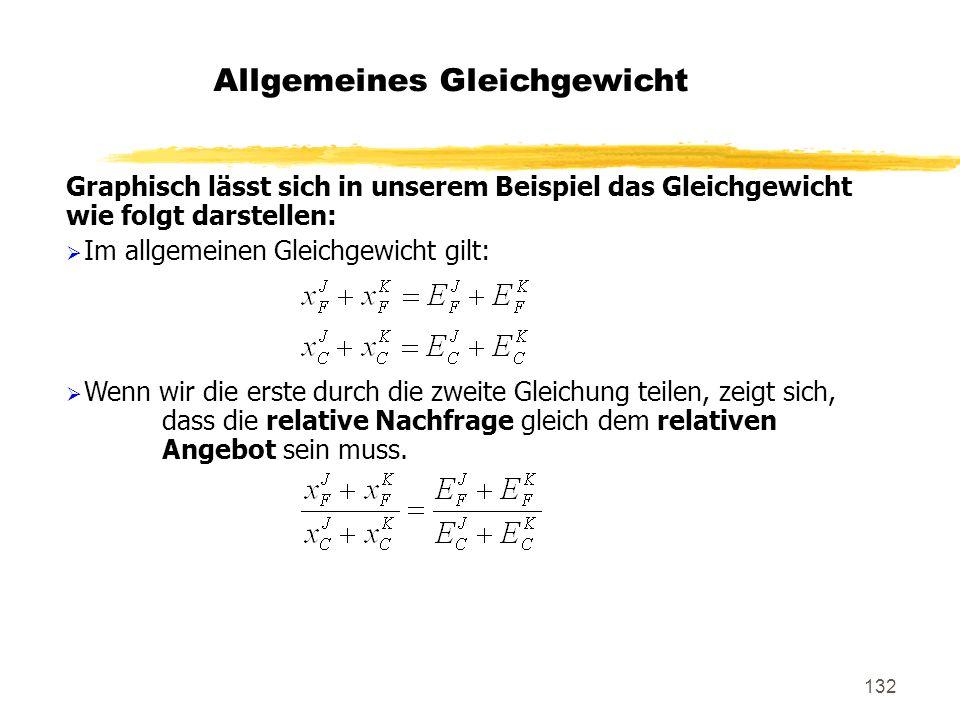 132 Graphisch lässt sich in unserem Beispiel das Gleichgewicht wie folgt darstellen: Im allgemeinen Gleichgewicht gilt: Wenn wir die erste durch die z