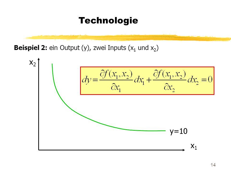 14 Technologie Beispiel 2: ein Output (y), zwei Inputs (x 1 und x 2 ) x2x2 x1x1 y=10