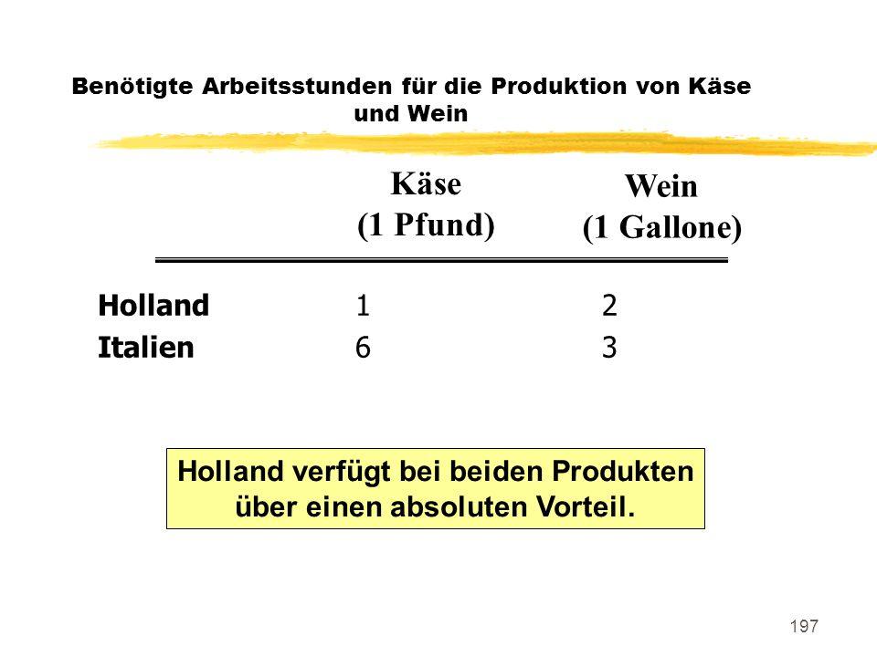 197 Benötigte Arbeitsstunden für die Produktion von Käse und Wein Holland12 Italien63 Käse (1 Pfund) Wein (1 Gallone) Holland verfügt bei beiden Produ