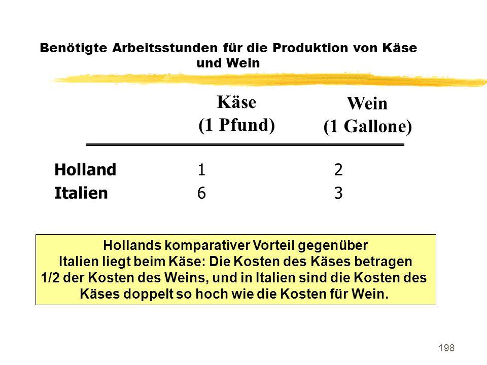 198 Benötigte Arbeitsstunden für die Produktion von Käse und Wein Holland12 Italien63 Käse (1 Pfund) Wein (1 Gallone) Hollands komparativer Vorteil ge